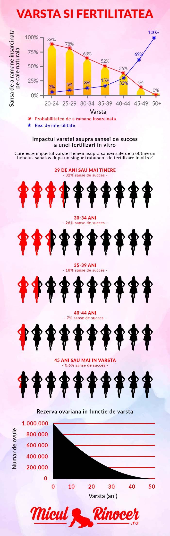 scădere în greutate pentru femeia în vârstă de 49 de ani)