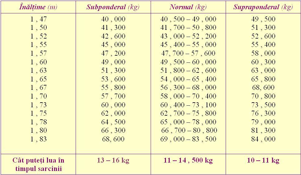 Pierdere în greutate de 78 kg