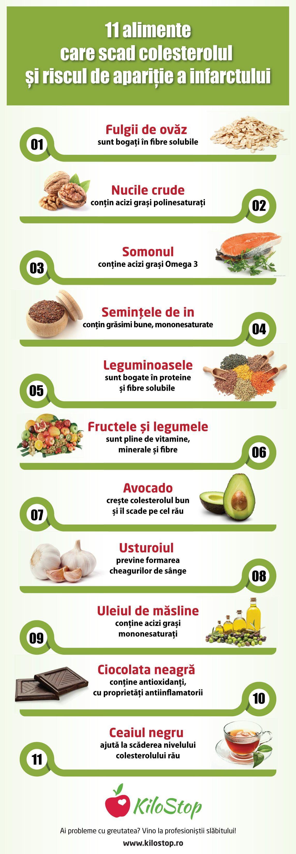 grăsimi saturate și pierderea în greutate)