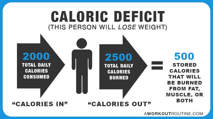 rutina de pierdere în greutate maximă
