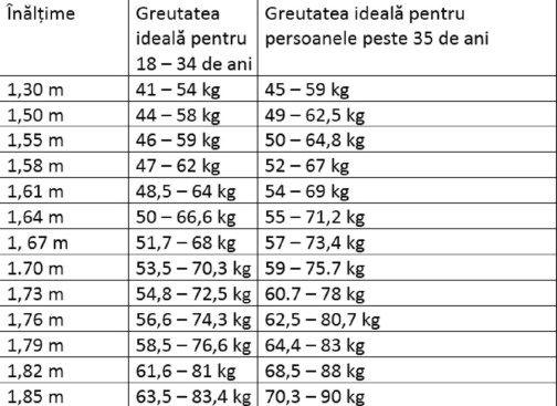 Pierdere în greutate de 82 kg