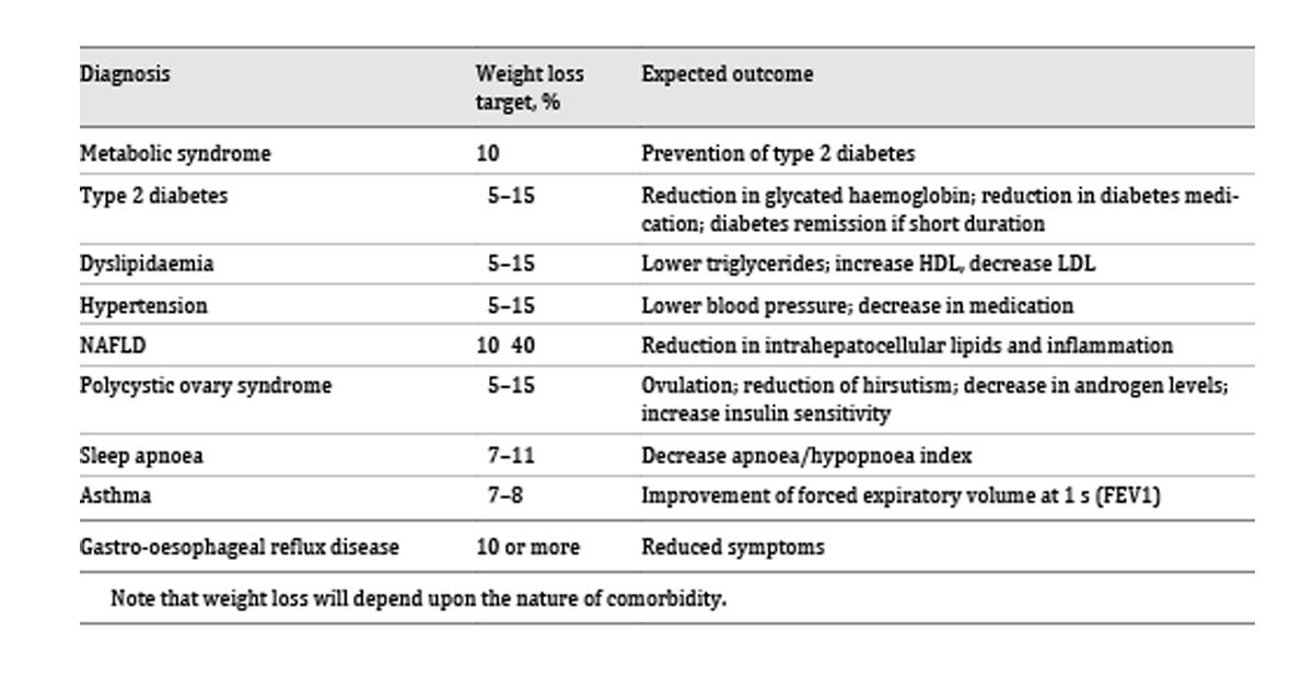 pierderi în greutate intervenții dizabilități