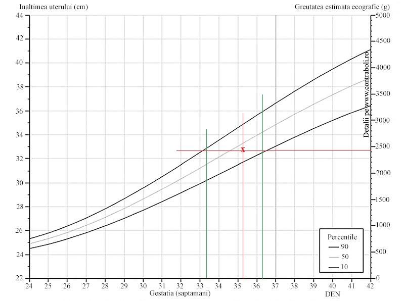 procent de pierdere în greutate pe săptămână)