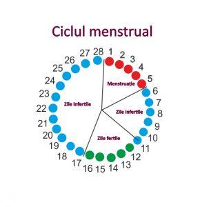 efectul menstruației asupra pierderii în greutate