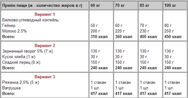 scuturați sănătos scuturați în greutate)