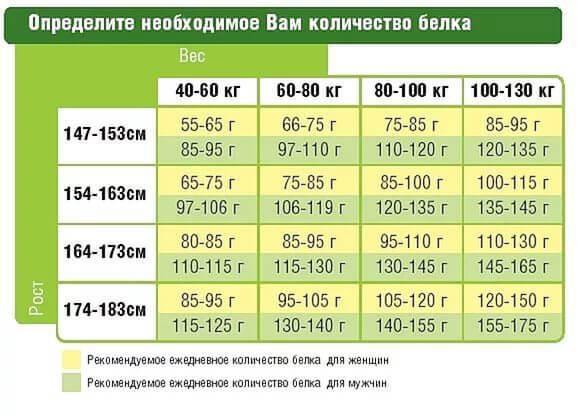 pierdeți în greutate aportul zilnic de grăsime)