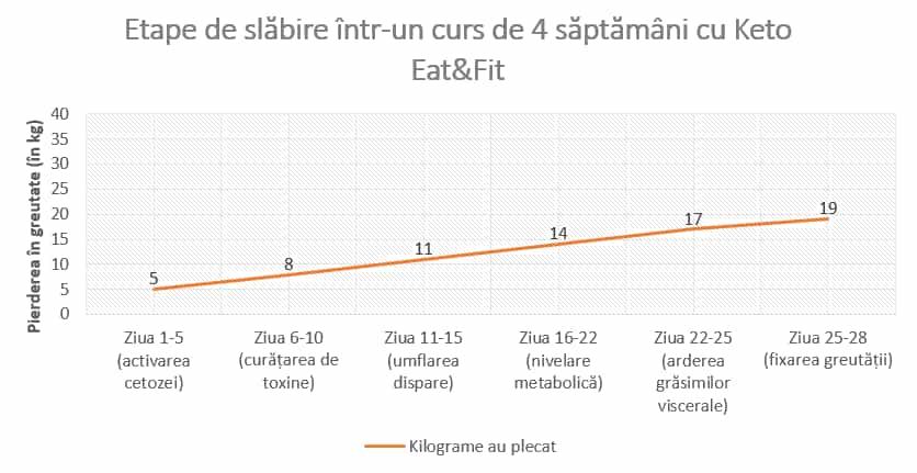 Pierdere în greutate de 25 kg pe săptămână)