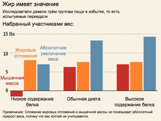 menținerea impulsului de pierdere în greutate)