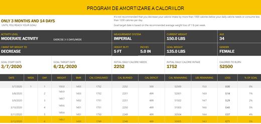 cum să urmăriți măsurătorile pentru pierderea în greutate)