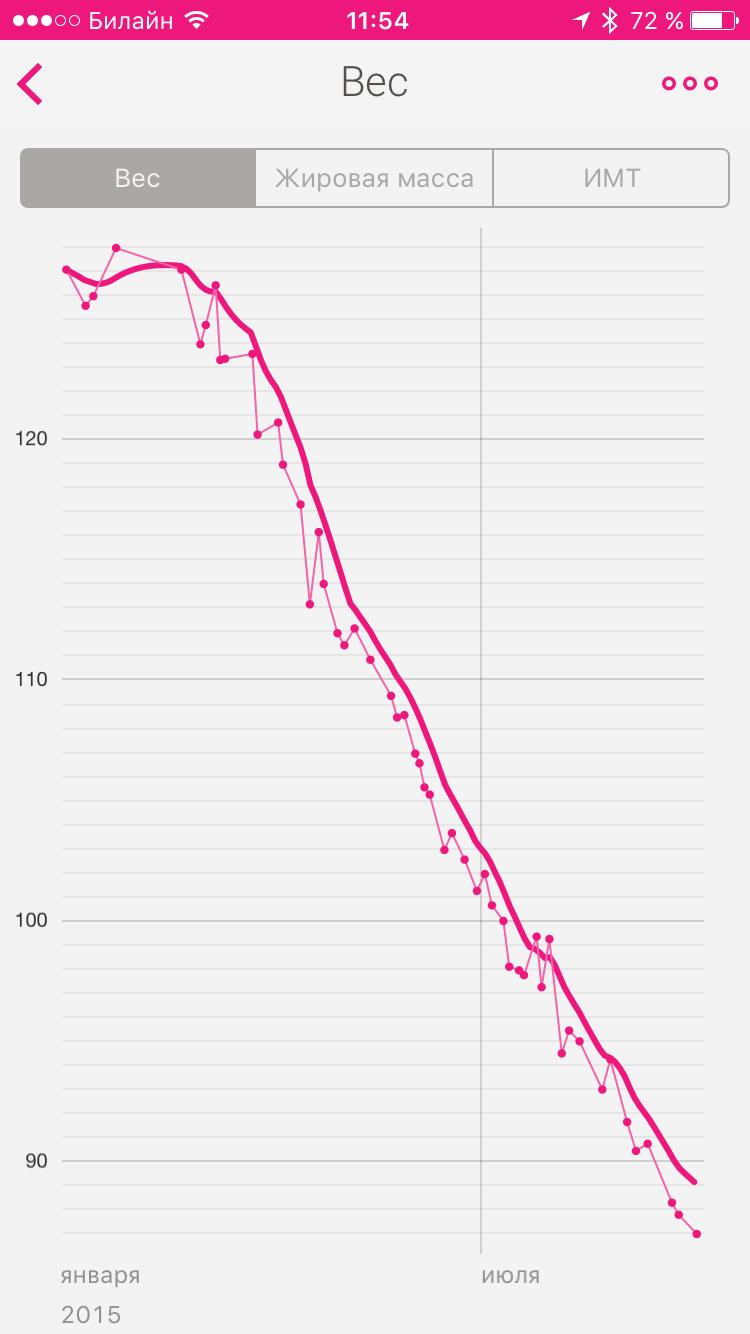 pierdeți mai mult în greutate în timpul perioadei)