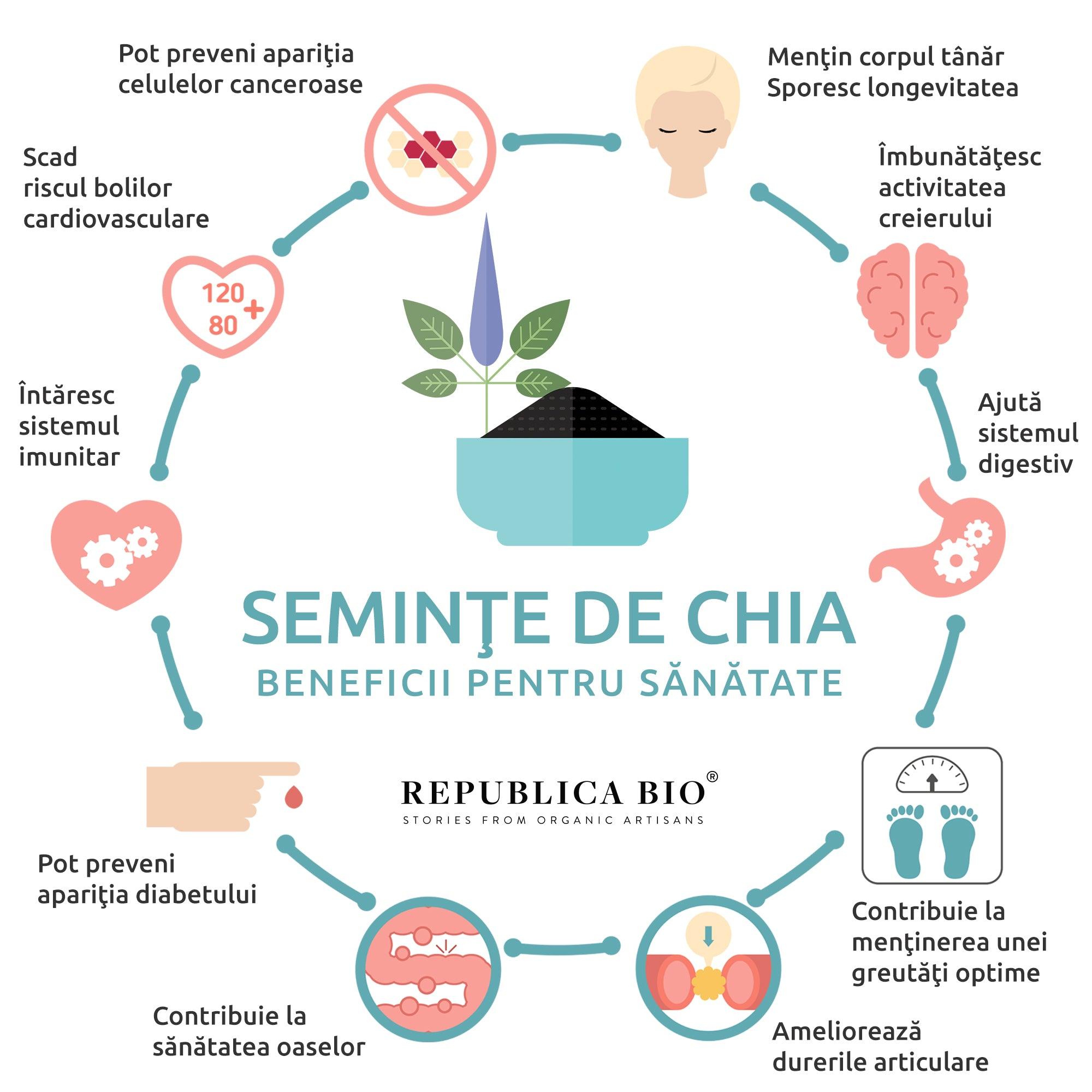 50 de kilograme beneficii pentru sănătate