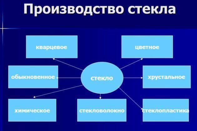 tehnologie de slăbire a sticlei)