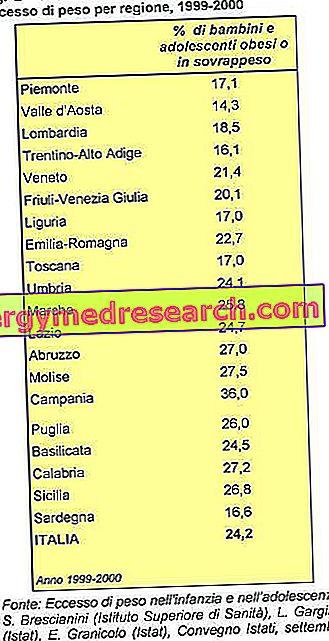 pierderea în greutate din Italia