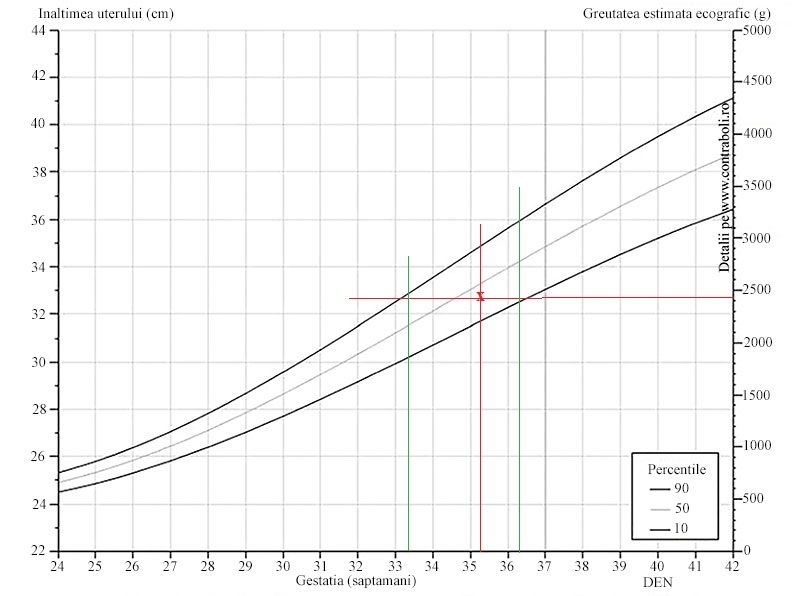 scădere maximă în greutate în 2 luni)