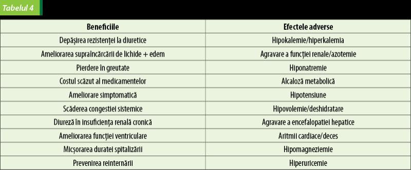 Lasix - indicații și instrucțiuni de utilizare - Pielonefrita -
