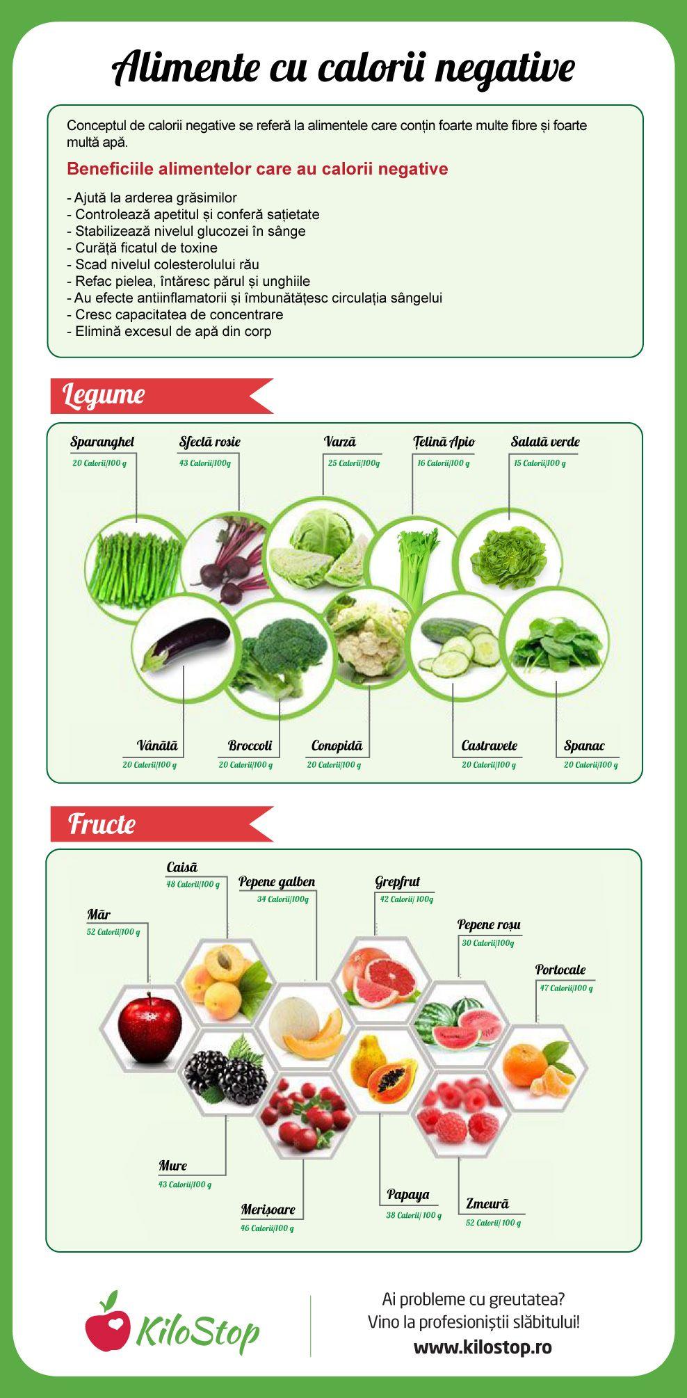 pierdere în greutate sănătoasă într-un an)