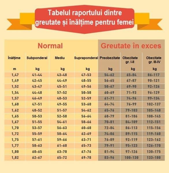 pierdere în greutate în vârstă de 43 de ani)