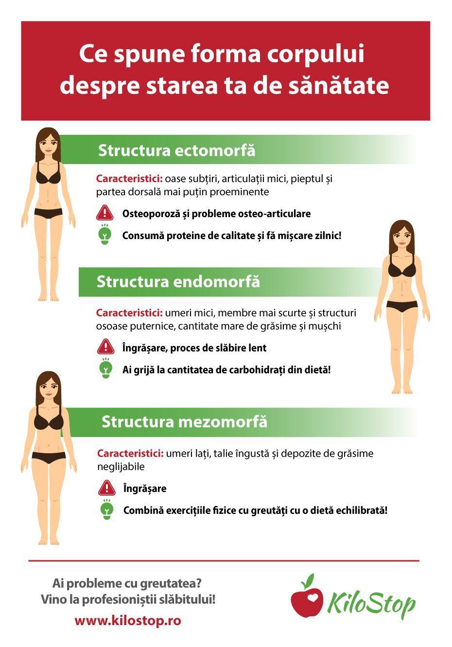 modele pierdere în greutate