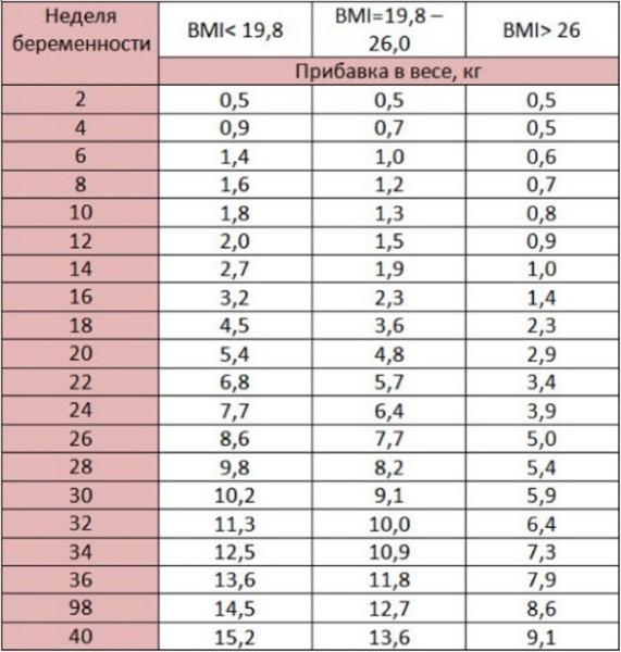 pierdeți în greutate în timp ce creșteți forța)