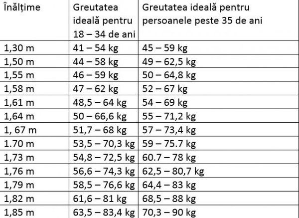 înălțime și pierdere în greutate