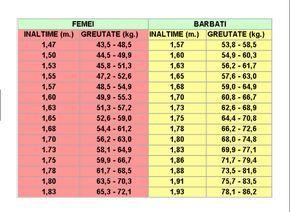 grafic sănătos de pierdere în greutate)