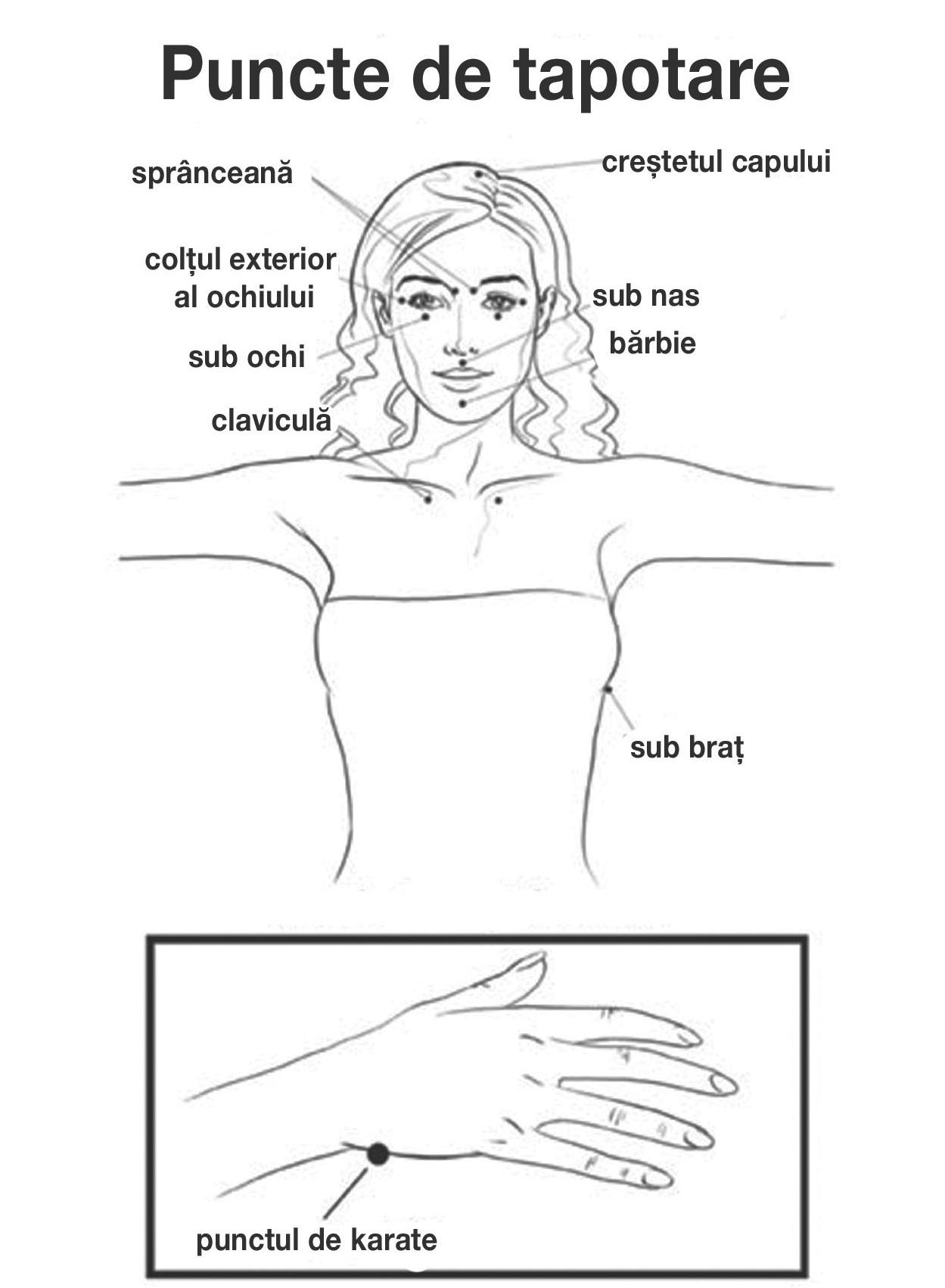 Ce să faci cu durerea în claviculă?