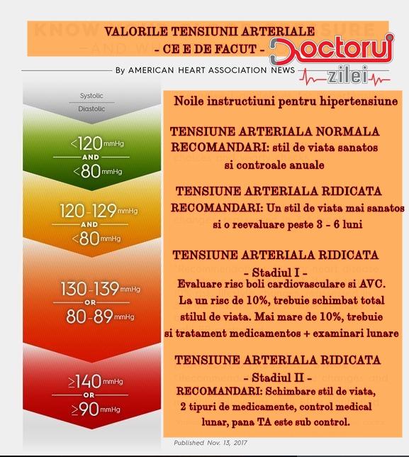 Hipertensiune arteriala primara