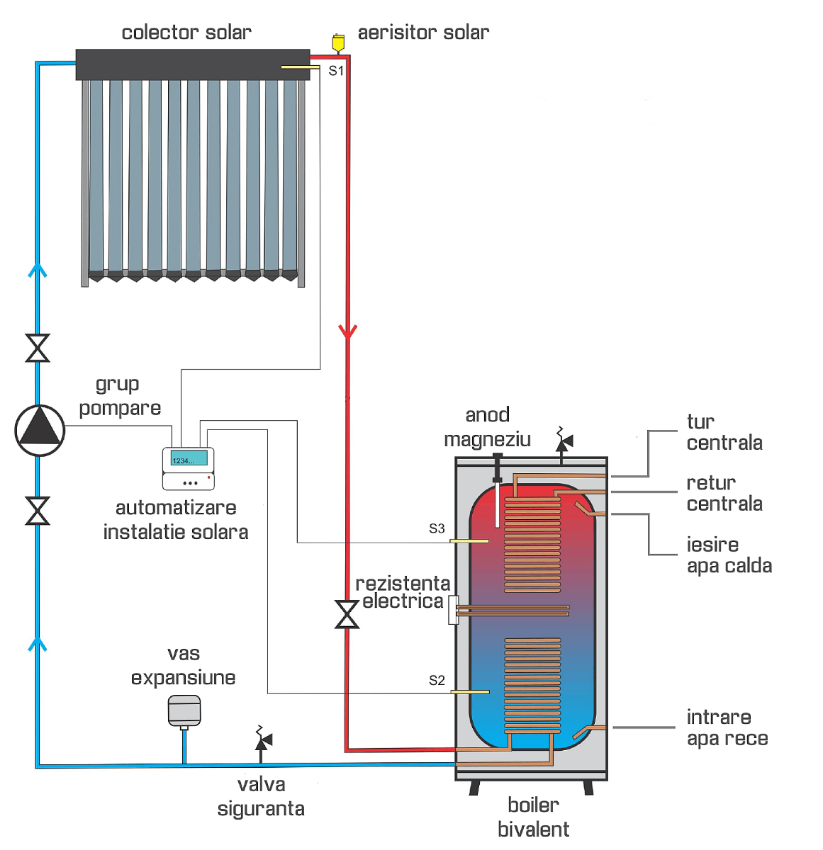 TERMOCASA - Panou solar - Manual de utilizare