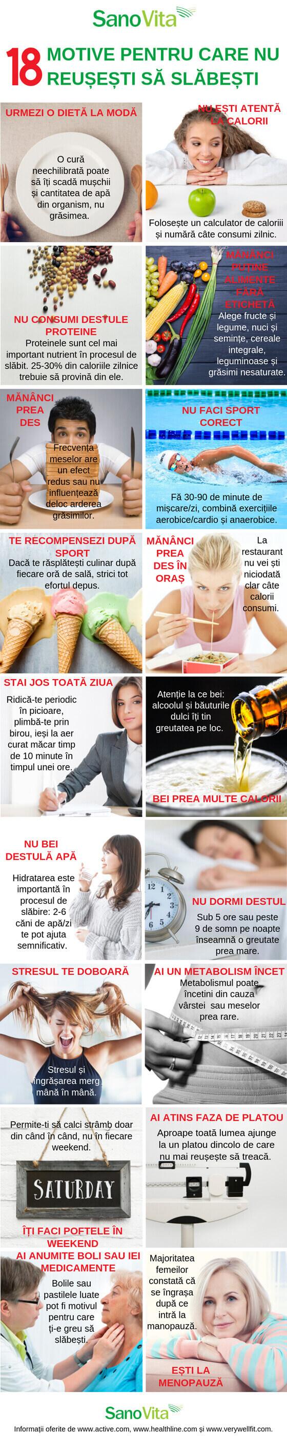 din menopauză nu pot slăbi)