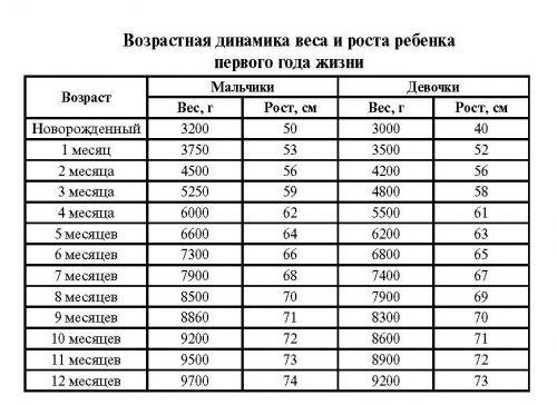 cum să scadă în greutate în 1 lună)