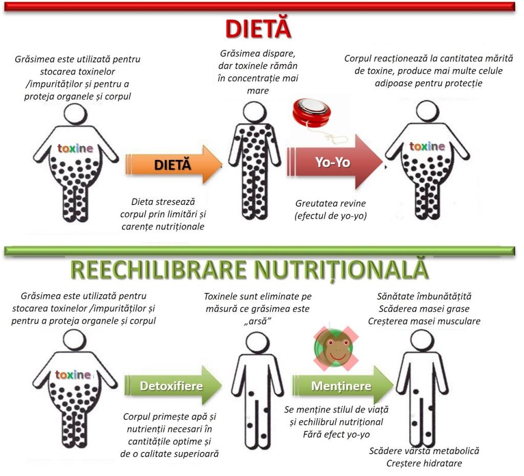 pierderea în greutate lepage)