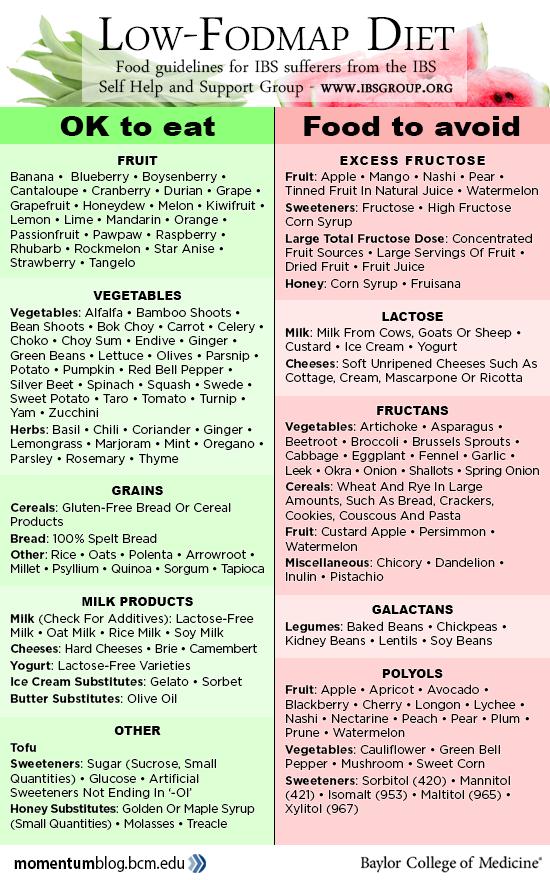 Cum să mănânci o dieta bolii inflamatorii intestinale