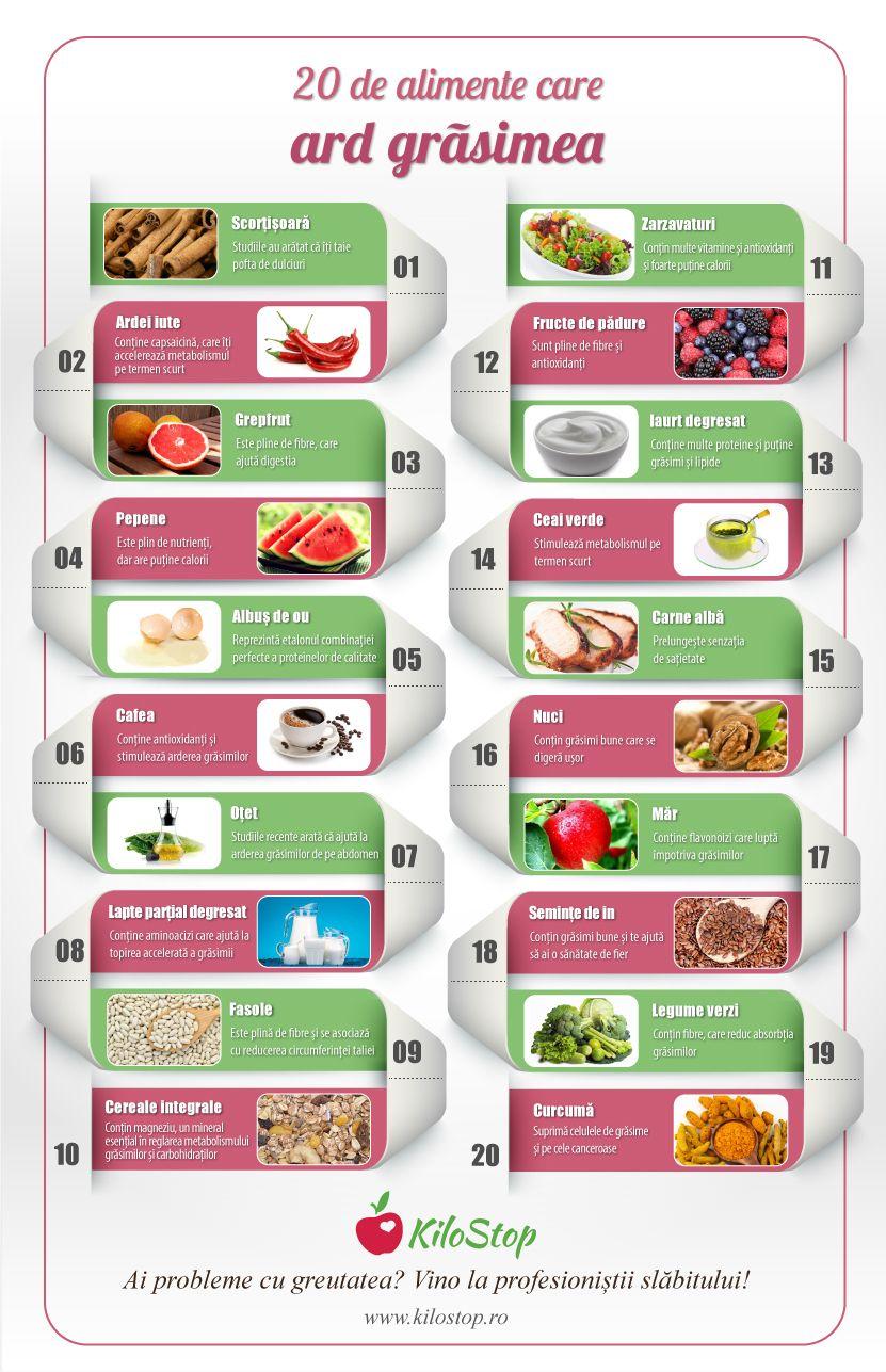 Alimente care te ajută să arzi calorii (şi grăsimi!)