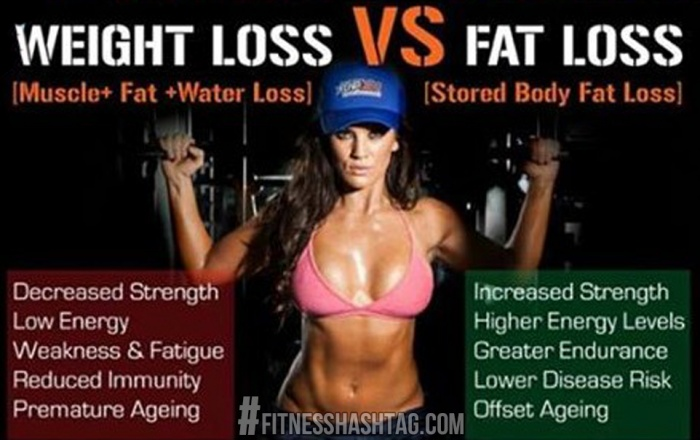 grăsime corporală și pierdere în greutate)