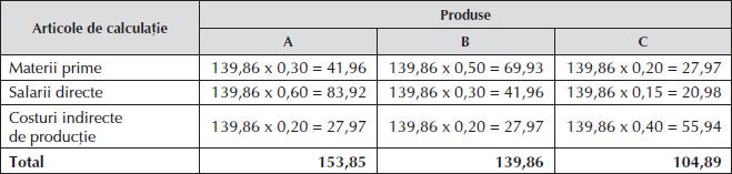 pierderea în greutate a contului cheltuielilor flexibile)