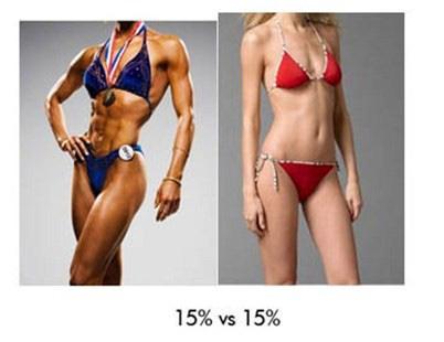 cel mai bun mod de a pierde în greutate grăsimea corporală