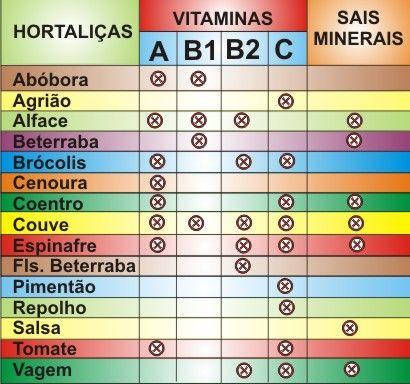 Vitamina B2 (Riboflavina) – rol, deficit și supradozaj
