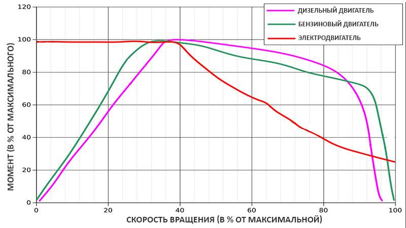 scăderea în greutate a motoarelor generale)
