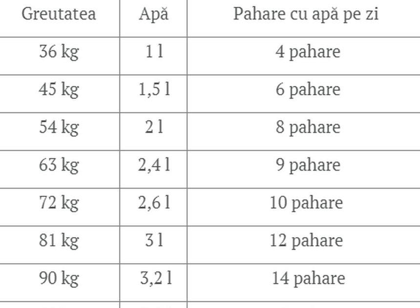 A 9a scădere în greutate