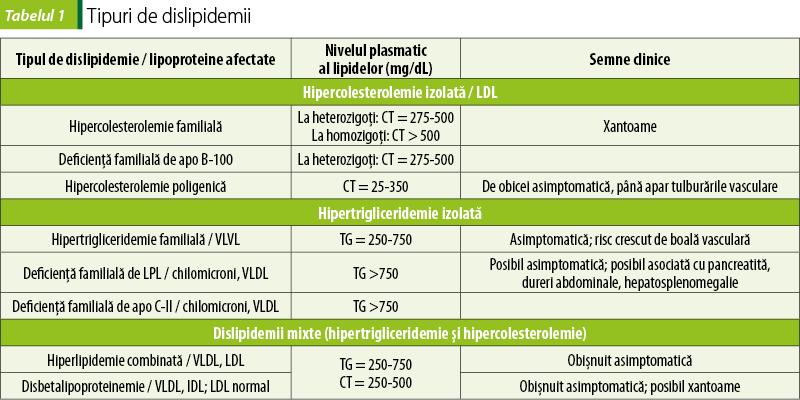 poate statine și pierderea în greutate)