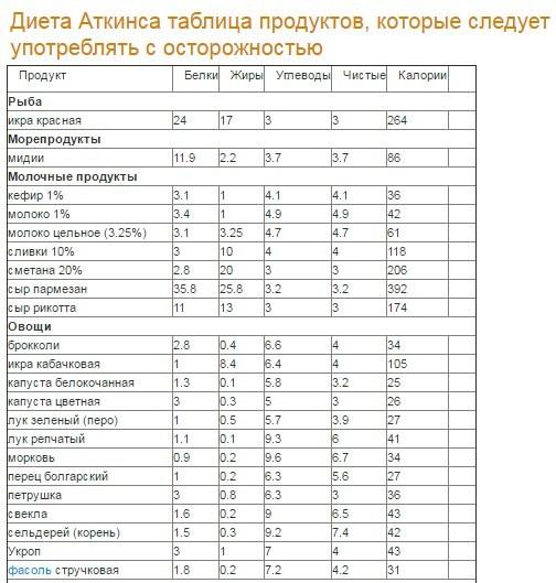 foaie de calcul pentru pierderea în greutate zilnică)