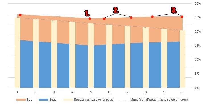 perioada de oprire a pierderii în greutate)