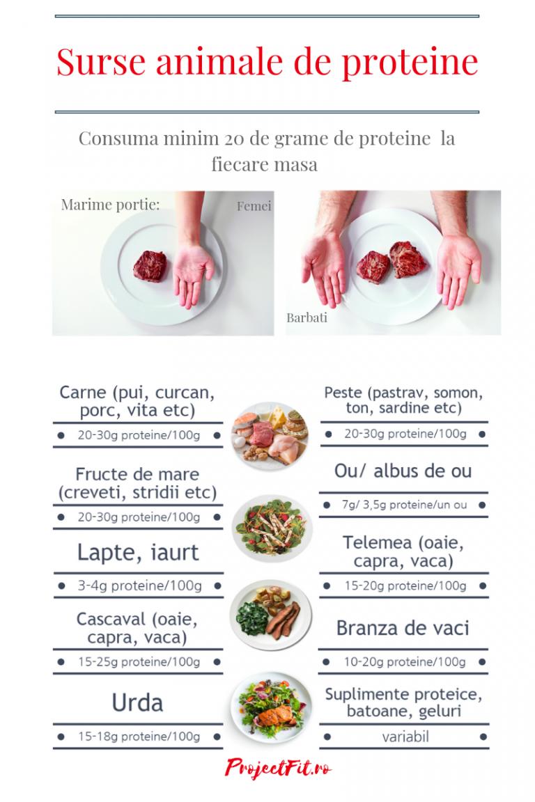 ce să mănânci în pierderea în greutate)