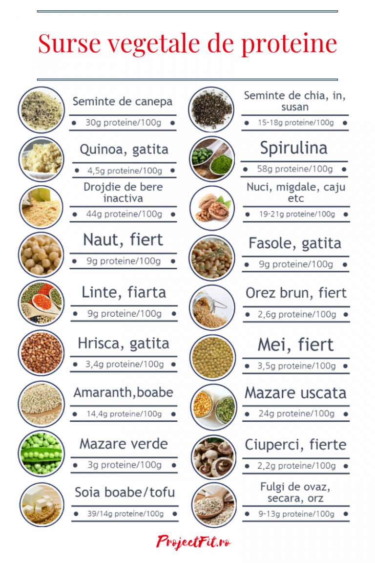 Salata calda cu ficat de pui, cartofi si ciuperci | Salad recipes, Artisan food, Food recipies