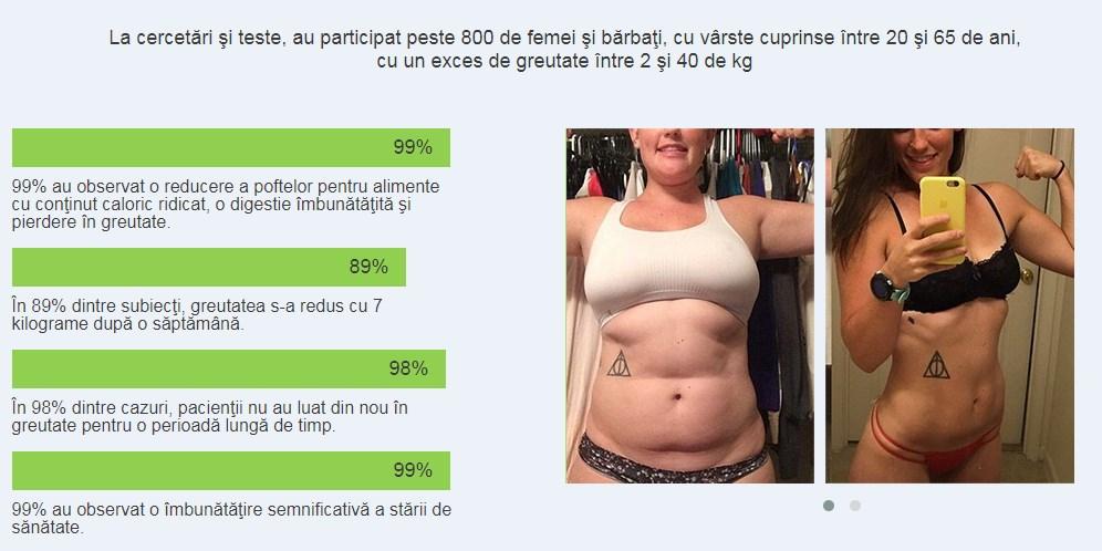 Pierdere în greutate de 70 kg