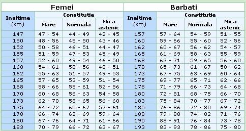 înălțime și pierdere în greutate gillette de scădere în greutate