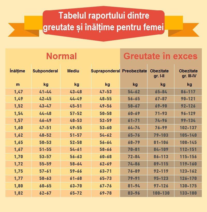 Pierdere în greutate de 48 de kilograme)