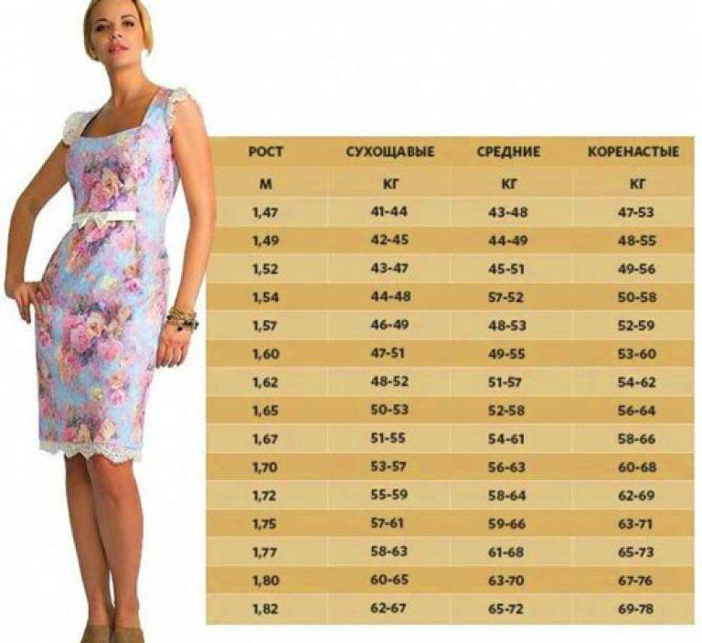 Greutatea corectă recomandată de medic! Înălțime și greutate