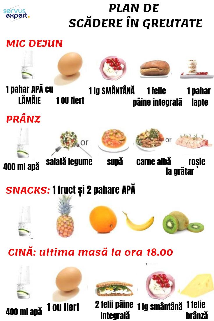 Planul de dieta pentru pierderea in greutate sanatoasa