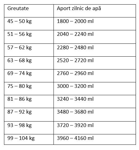 pierdere în greutate zilnic de 1 kg
